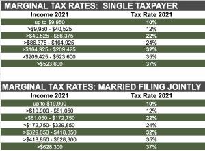 Marginal Tax Rates 2021