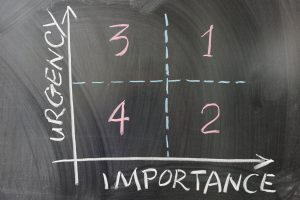 Chalkboard graph urgency and importance
